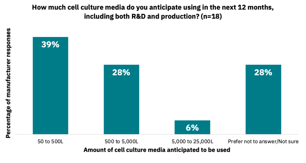 Bar graph showing the amount of cell culture media that manufacturers anticipate using in the next 12 months.