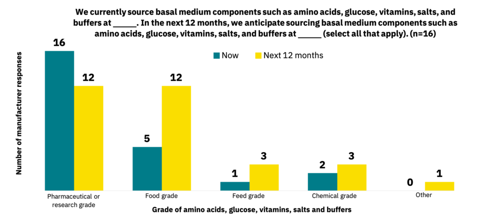 Bar graph showing the grades of basal medium components that manufacturers source currently versus the grades that manufacturers expect to source in the next 12 months.