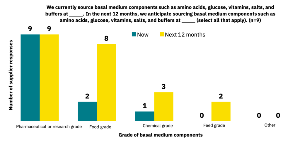 Bar graph showing the grades of basal medium components that suppliers source currently versus the grades that manufacturers expect to source in the next 12 months.