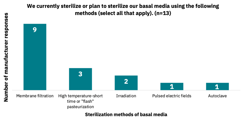 Bar graph showing the sterilization methods of basal media employed by manufacturers.