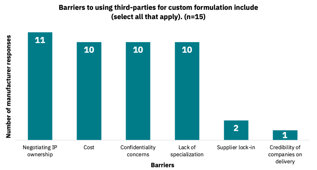 Bar graph showing the barriers that manufacturers see in using third parties for custom formulation.