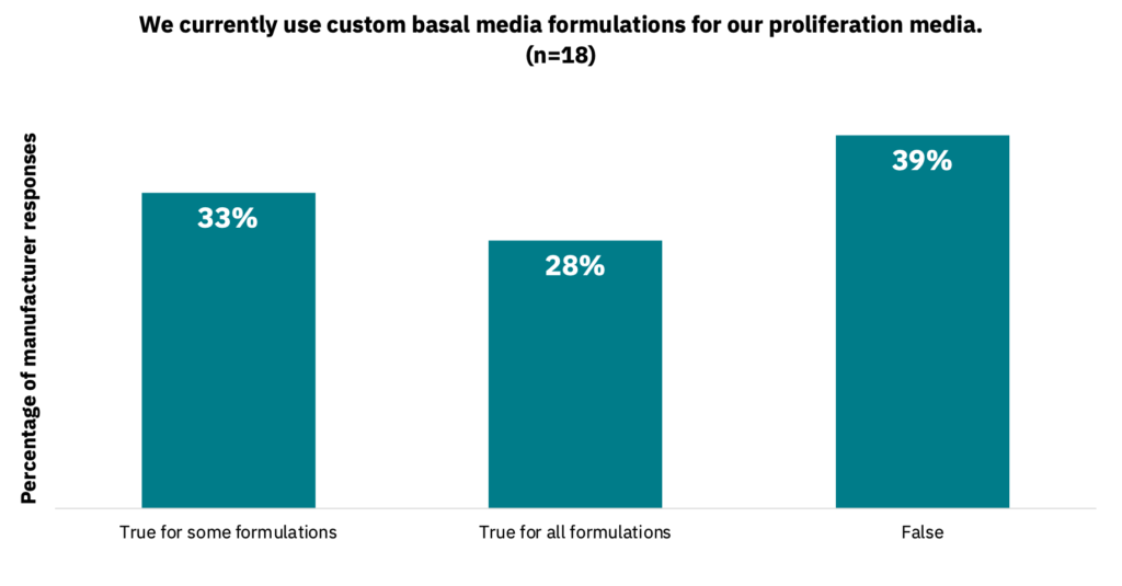 Bar graph showing the percentage of manufacturers who currently use custom basal media formulations for proliferation media.