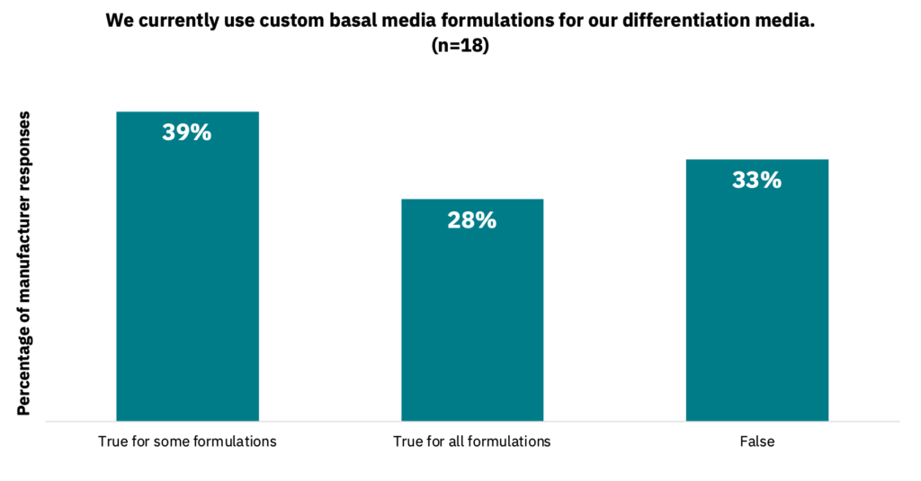 Bar graph showing the percentage of manufacturers who currently use custom basal media formulations for differentiation media.