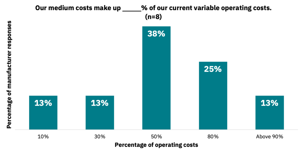 Bar graph showing the percentage of operating costs that media currently composes for manufacturers.