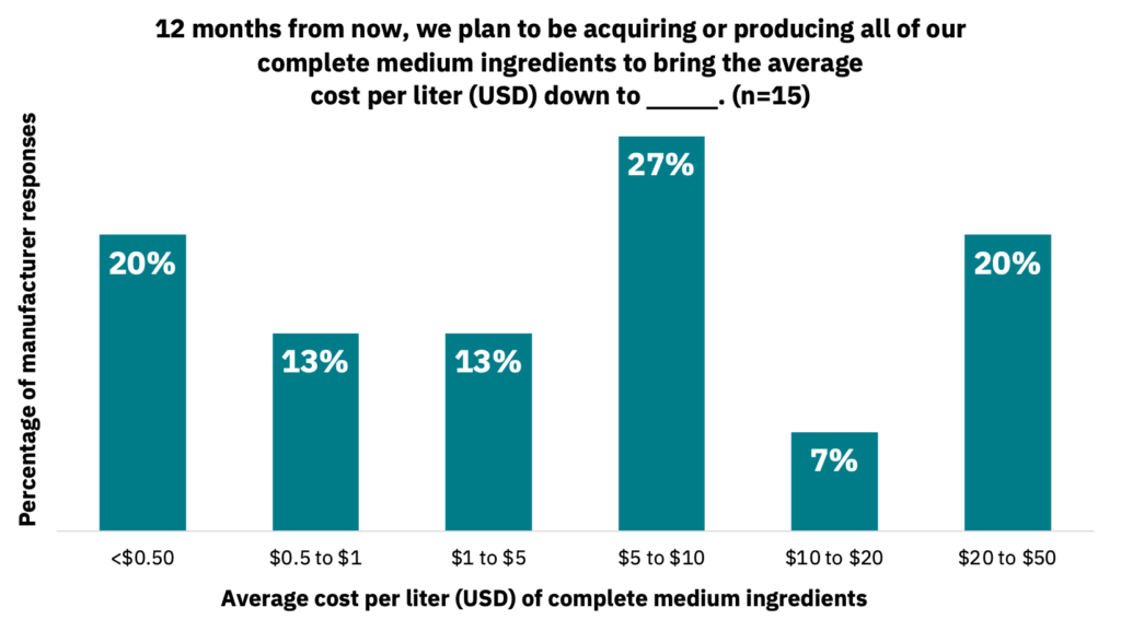 Bar graph showing the average cost per liter of complete medium ingredients that manufacturers expect to see 12 months from now.