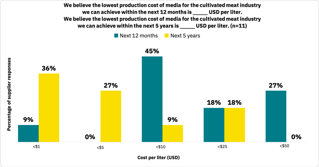 Bar graph showing the cost per liter that suppliers believe the cultivated meat industry can achieve within the next 12 months versus within the next five years.