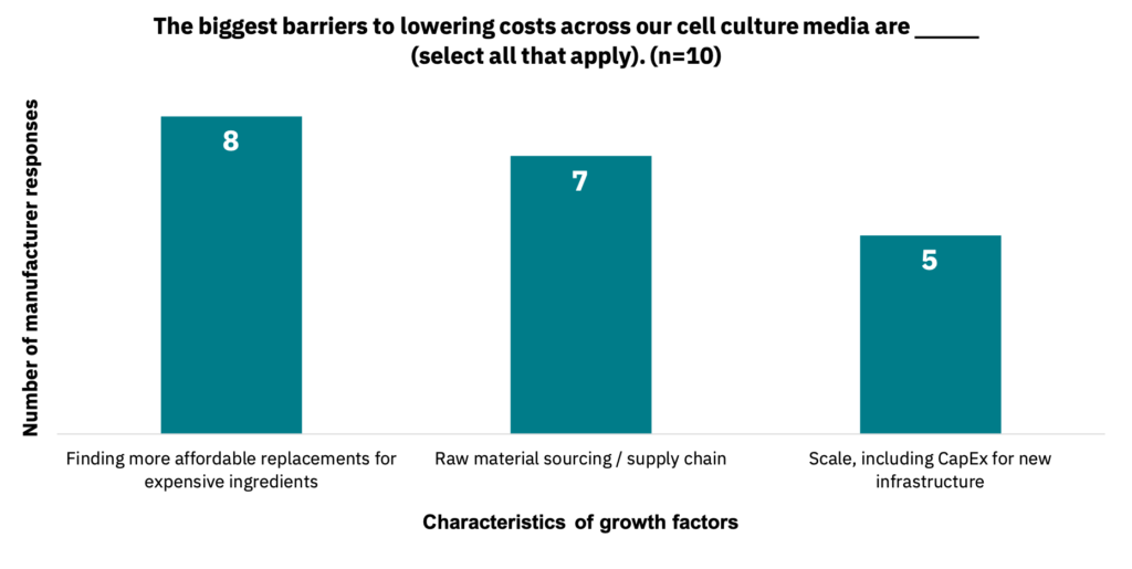 Bar graph showing the characteristics of growth factors that manufacturers believe are the most significant barriers to lowering costs for cell culture media.