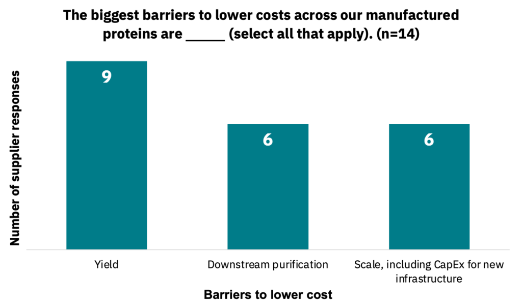 Bar graph showing the barriers that suppliers believe are a hindrance to lowering costs for manufactured proteins.